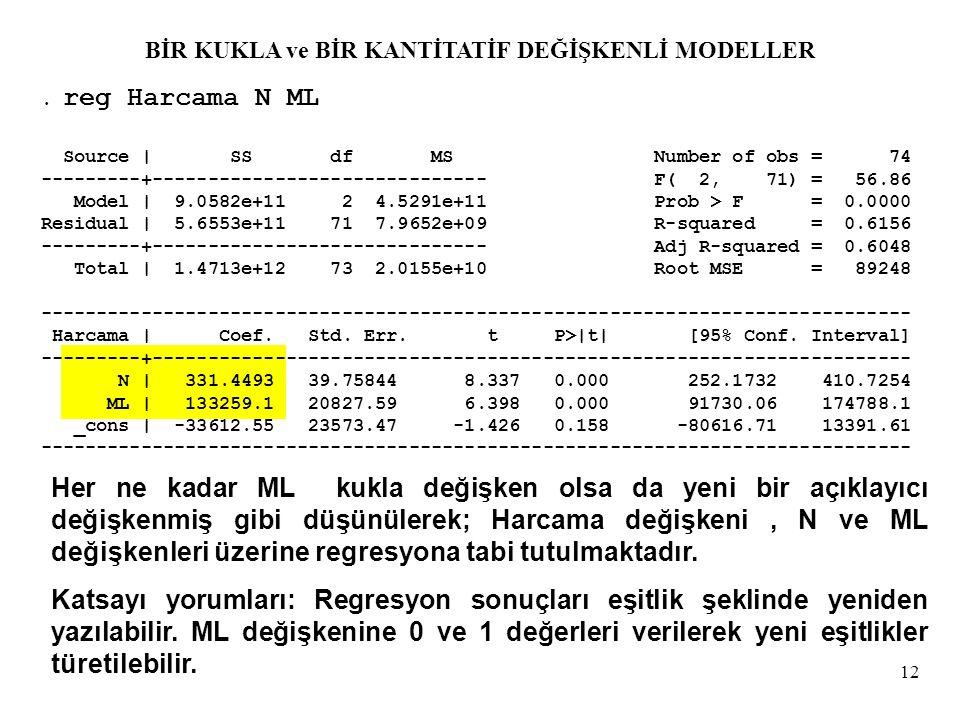 12. reg Harcama N ML Source | SS df MS Number of obs = 74 ---------+------------------------------ F( 2, 71) = 56.86 Model | 9.0582e+11 2 4.5291e+11 P