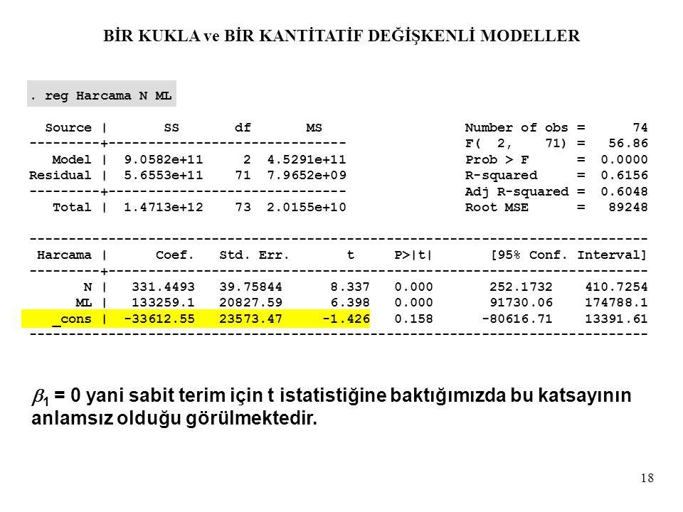 18. reg Harcama N ML Source | SS df MS Number of obs = 74 ---------+------------------------------ F( 2, 71) = 56.86 Model | 9.0582e+11 2 4.5291e+11 P