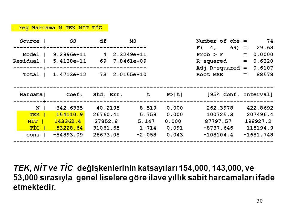 30. reg Harcama N TEK NİT TİC Source | SS df MS Number of obs = 74 ---------+------------------------------ F( 4, 69) = 29.63 Model | 9.2996e+11 4 2.3