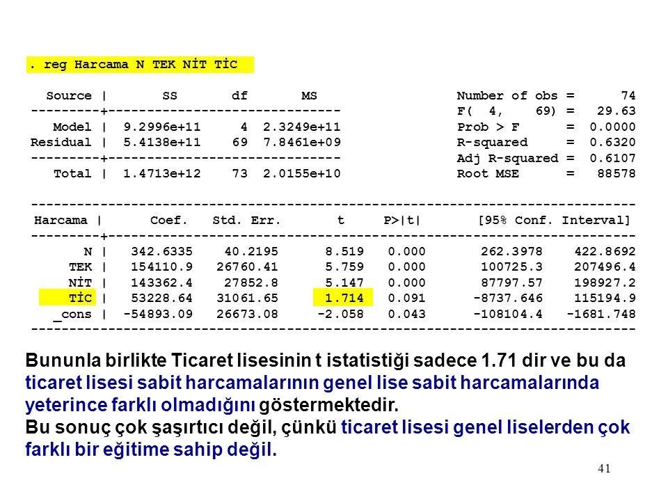 41. reg Harcama N TEK NİT TİC Source | SS df MS Number of obs = 74 ---------+------------------------------ F( 4, 69) = 29.63 Model | 9.2996e+11 4 2.3