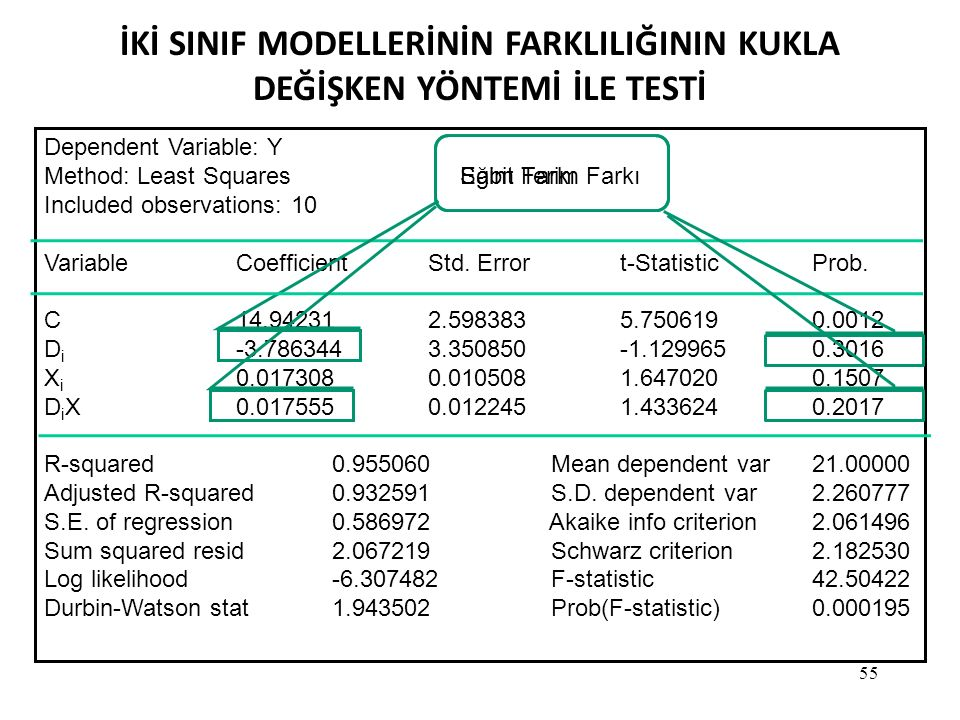 55 İKİ SINIF MODELLERİNİN FARKLILIĞININ KUKLA DEĞİŞKEN YÖNTEMİ İLE TESTİ Dependent Variable: Y Method: Least Squares Included observations: 10 VariableCoefficientStd.