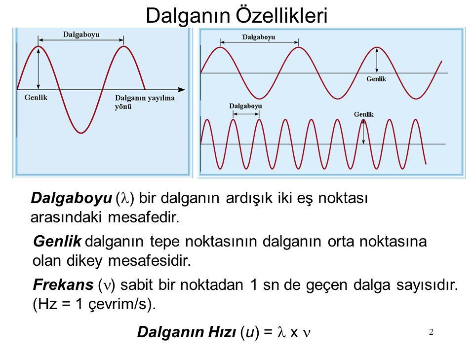 2 Dalganın Özellikleri Dalgaboyu ( ) bir dalganın ardışık iki eş noktası arasındaki mesafedir. Genlik dalganın tepe noktasının dalganın orta noktasına