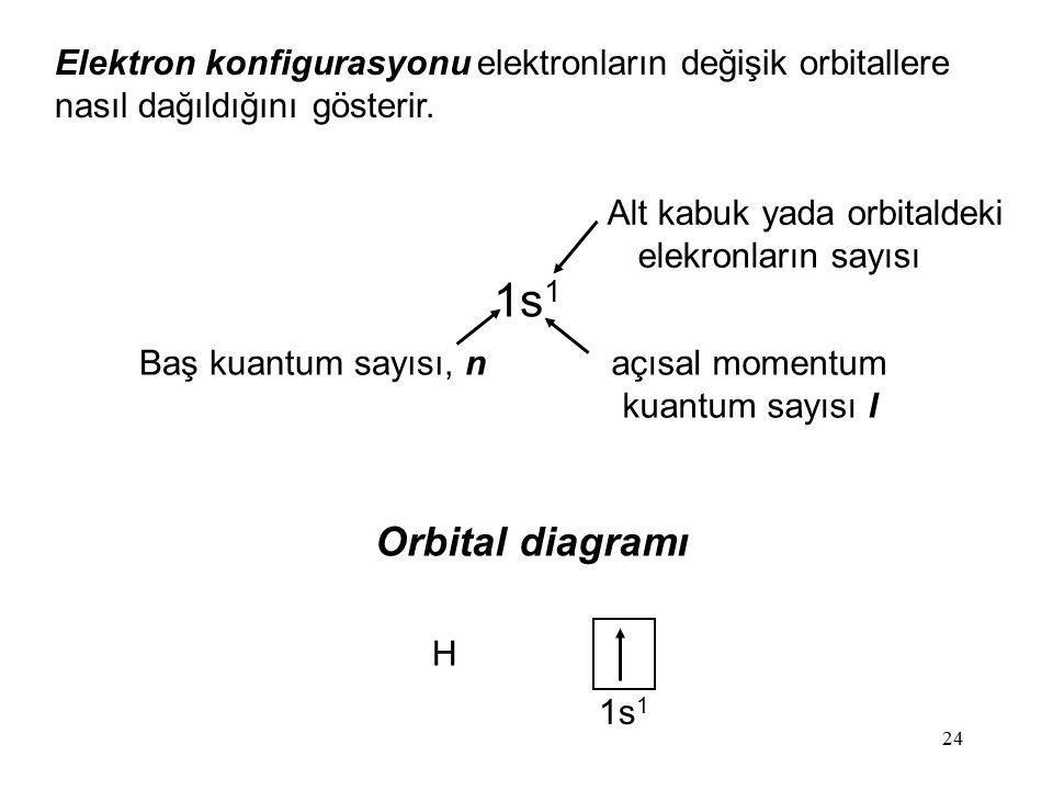 24 Elektron konfigurasyonu elektronların değişik orbitallere nasıl dağıldığını gösterir. 1s 1 Baş kuantum sayısı, n açısal momentum kuantum sayısı l A