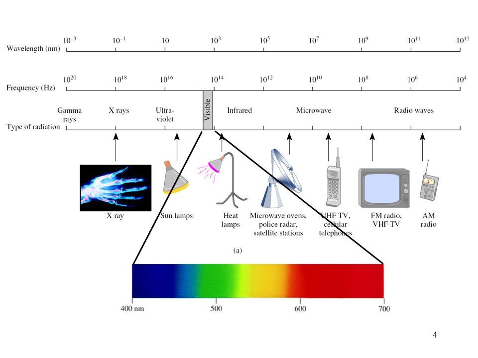 5 x = c = c/ = 3.00 x 10 8 m/s / 6.0 x 10 4 Hz = 5.0 x 10 3 m Bir fotonun frekansı 6.0 x 10 4 Hz dir.