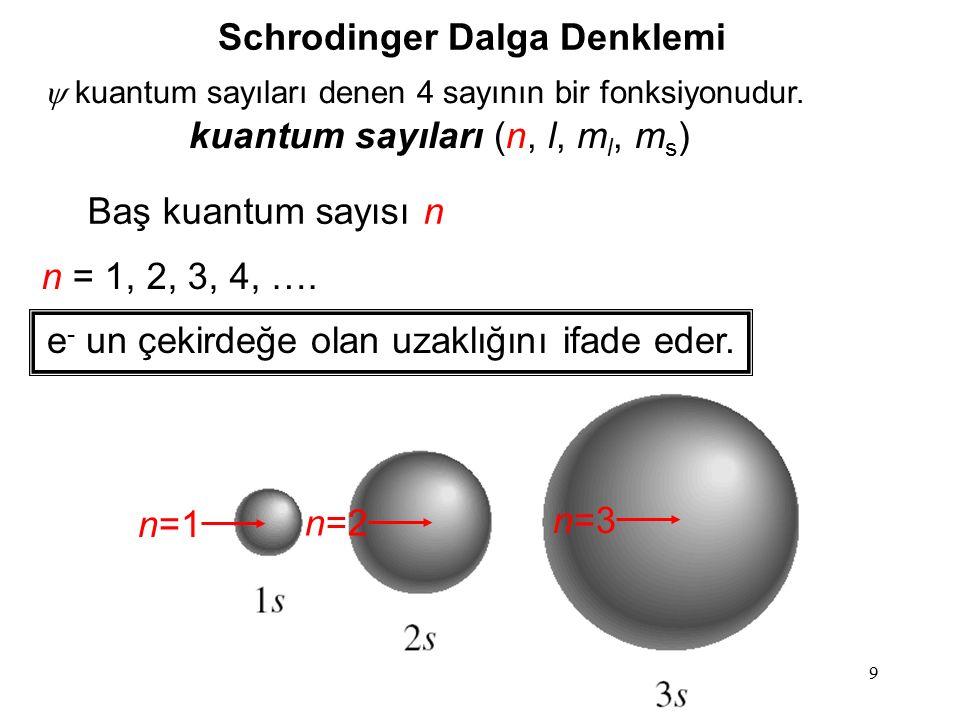 9 Schrodinger Dalga Denklemi  kuantum sayıları denen 4 sayının bir fonksiyonudur. kuantum sayıları (n, l, m l, m s ) Baş kuantum sayısı n n = 1, 2, 3