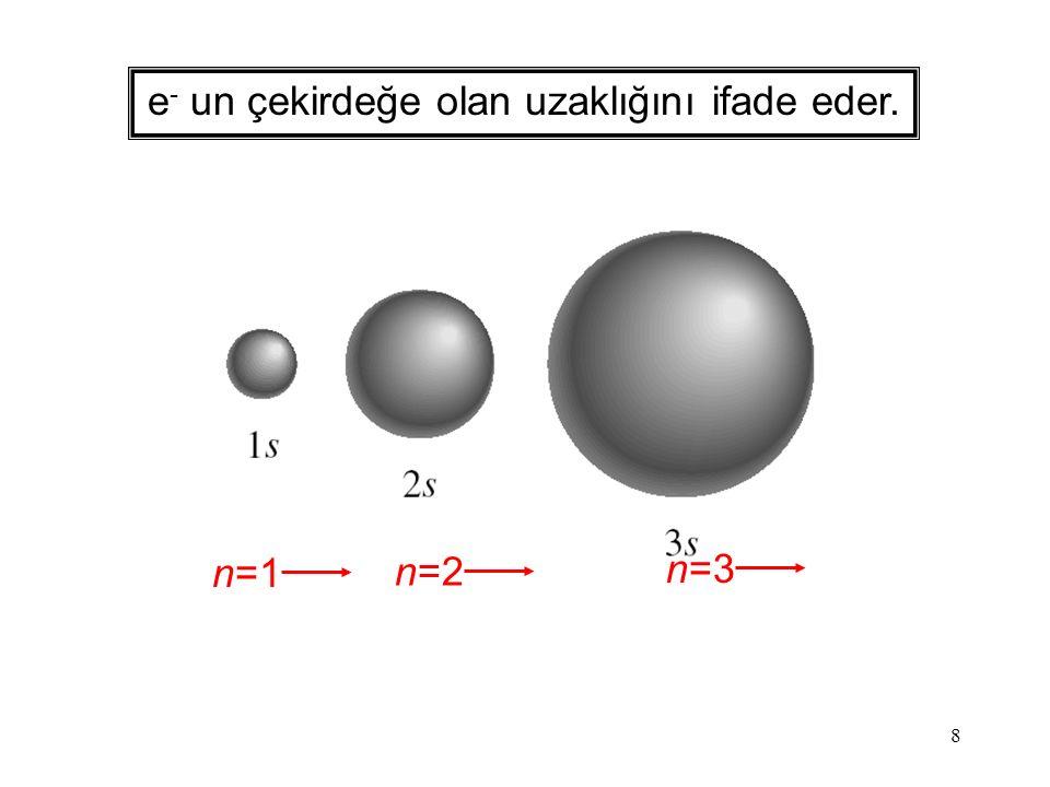 8 e - un çekirdeğe olan uzaklığını ifade eder. n=1 n=2 n=3