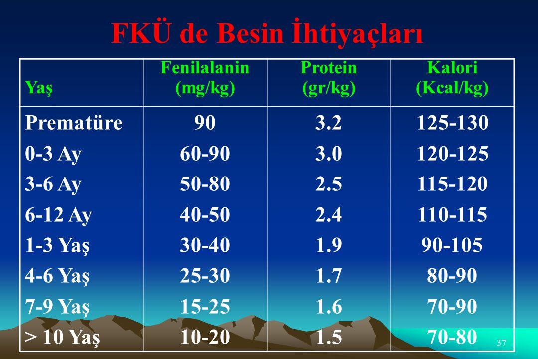 37 FKÜ de Besin İhtiyaçları Yaş Fenilalanin (mg/kg) Protein (gr/kg) Kalori (Kcal/kg) Prematüre 0-3 Ay 3-6 Ay 6-12 Ay 1-3 Yaş 4-6 Yaş 7-9 Yaş > 10 Yaş 90 60-90 50-80 40-50 30-40 25-30 15-25 10-20 3.2 3.0 2.5 2.4 1.9 1.7 1.6 1.5 125-130 120-125 115-120 110-115 90-105 80-90 70-90 70-80
