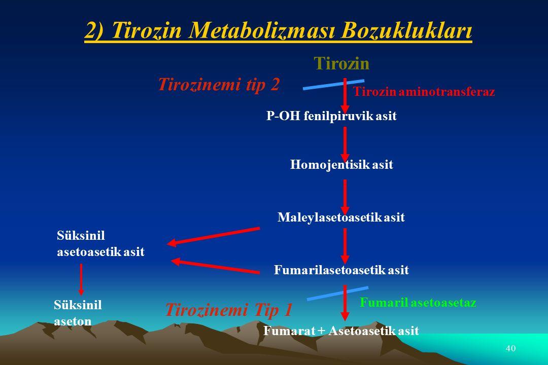 40 Süksinil asetoasetik asit Süksinil aseton Tirozin P-OH fenilpiruvik asit Tirozin aminotransferaz Homojentisik asit Maleylasetoasetik asit Fumarilasetoasetik asit Fumaril asetoasetaz Fumarat + Asetoasetik asit Tirozinemi tip 2 Tirozinemi Tip 1 2) Tirozin Metabolizması Bozuklukları