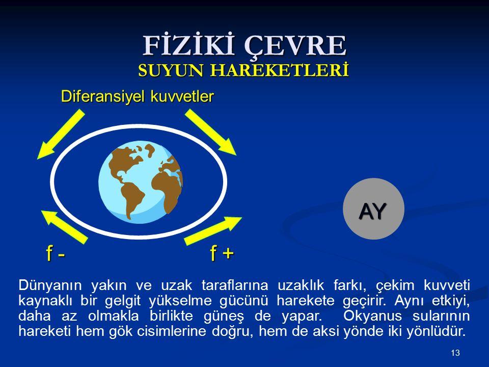 13 Diferansiyel kuvvetler FİZİKİ ÇEVRE SUYUN HAREKETLERİ f - f + f - f + AY Dünyanın yakın ve uzak taraflarına uzaklık farkı, çekim kuvveti kaynaklı bir gelgit yükselme gücünü harekete geçirir.