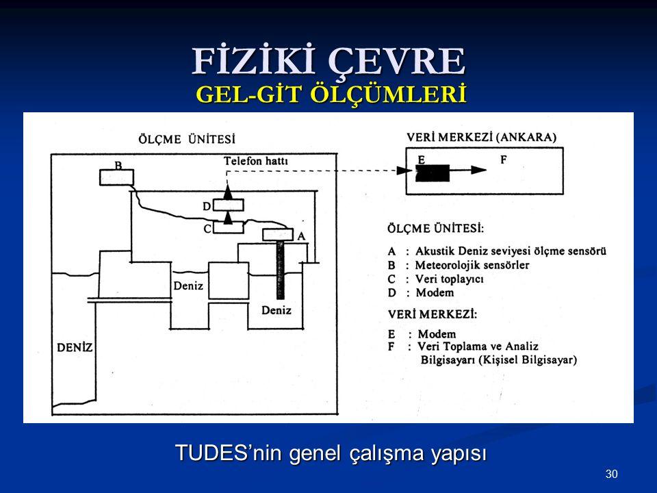 30 TUDES'nin genel çalışma yapısı FİZİKİ ÇEVRE GEL-GİT ÖLÇÜMLERİ