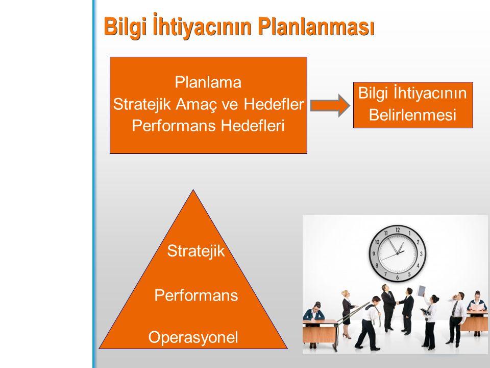 Bilgi İhtiyacının Planlanması Bilgi İhtiyacının Belirlenmesi Planlama Stratejik Amaç ve Hedefler Performans Hedefleri Stratejik Performans Operasyonel