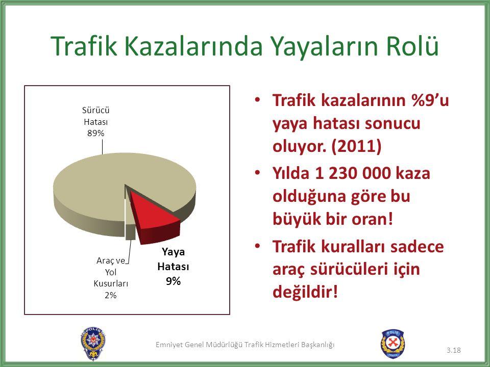 Emniyet Genel Müdürlüğü Trafik Hizmetleri Başkanlığı Trafik Kazalarında Yayaların Rolü Trafik kazalarının %9'u yaya hatası sonucu oluyor. (2011) Yılda