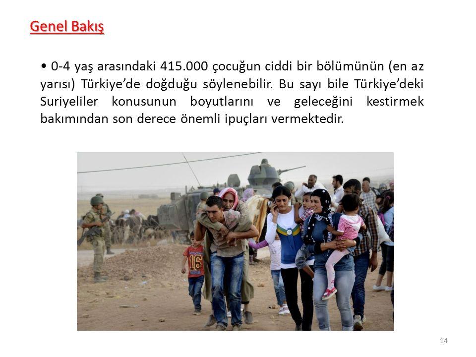 Genel Bakış 0-4 yaş arasındaki 415.000 çocuğun ciddi bir bölümünün (en az yarısı) Türkiye'de doğduğu söylenebilir. Bu sayı bile Türkiye'deki Suriyelil