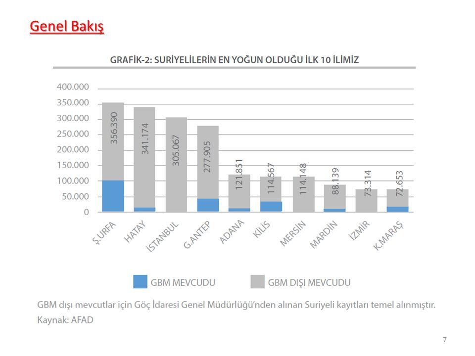 TÜİK verilerine göre 2013 yılında hem iş piyasasını büyüten, yani işçi alımı yapan hem de aynı zamanda işsizliğin en fazla düştüğü üç il, Suriyeli sığınmacı sayısının en yüksek olduğu Gaziantep, Adıyaman ve Kilis'tir.