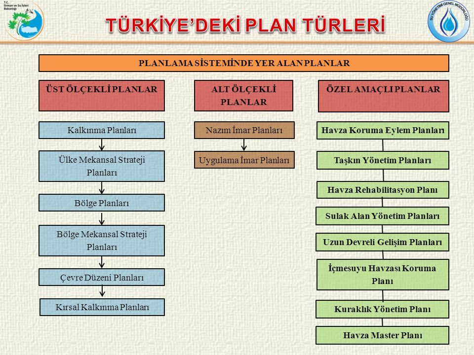 PLANLAMA SİSTEMİNDE YER ALAN PLANLAR ÜST ÖLÇEKLİ PLANLARALT ÖLÇEKLİ PLANLAR ÖZEL AMAÇLI PLANLAR Kalkınma Planları Ülke Mekansal Strateji Planları Bölge Planları Bölge Mekansal Strateji Planları Çevre Düzeni Planları Kırsal Kalkınma Planları Nazım İmar Planları Uygulama İmar Planları Havza Koruma Eylem Planları Taşkın Yönetim Planları Sulak Alan Yönetim Planları Uzun Devreli Gelişim Planları Kuraklık Yönetim Planı İçmesuyu Havzası Koruma Planı Havza Master Planı Havza Rehabilitasyon Planı