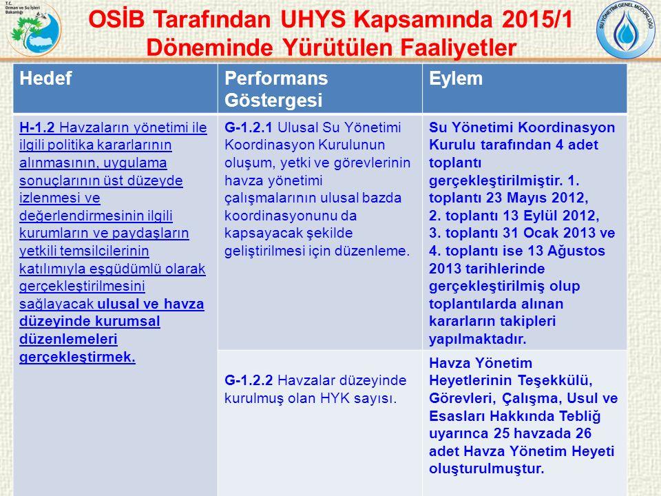 OSİB Tarafından UHYS Kapsamında 2015/1 Döneminde Yürütülen Faaliyetler 31 HedefPerformans Göstergesi Eylem H-1.2 Havzaların yönetimi ile ilgili politika kararlarının alınmasının, uygulama sonuçlarının üst düzeyde izlenmesi ve değerlendirmesinin ilgili kurumların ve paydaşların yetkili temsilcilerinin katılımıyla eşgüdümlü olarak gerçekleştirilmesini sağlayacak ulusal ve havza düzeyinde kurumsal düzenlemeleri gerçekleştirmek.