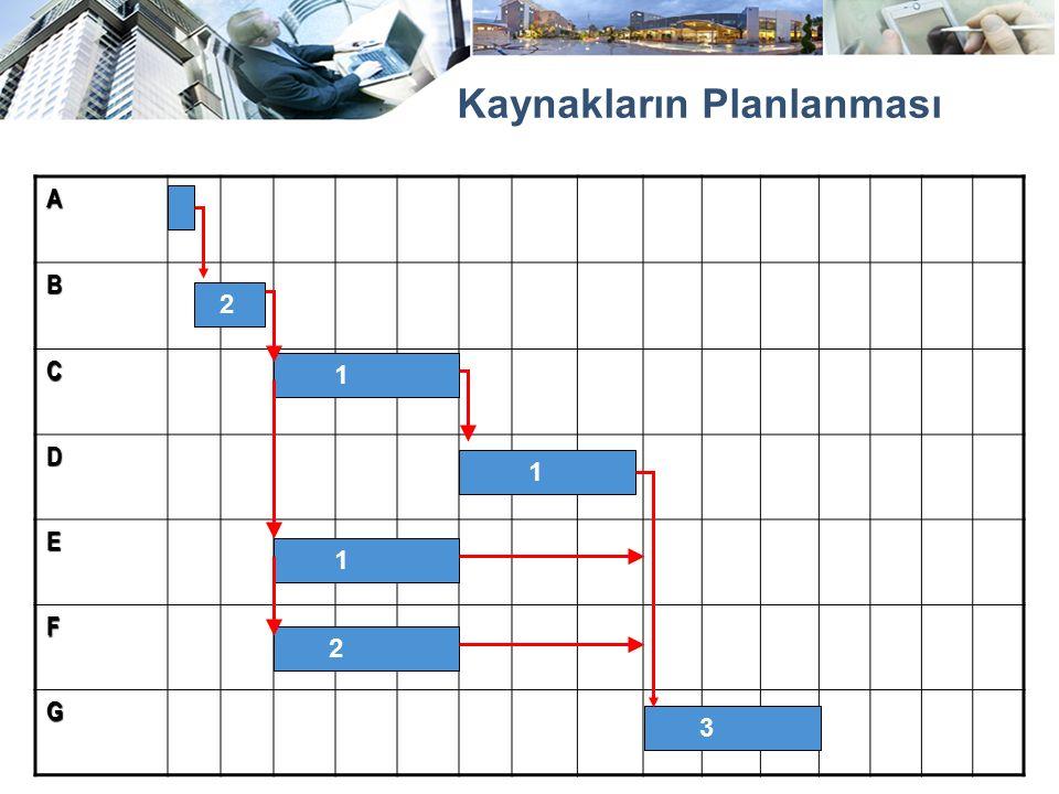 Kaynakların Planlanması A B C D E F G 2 1 1 1 3 2