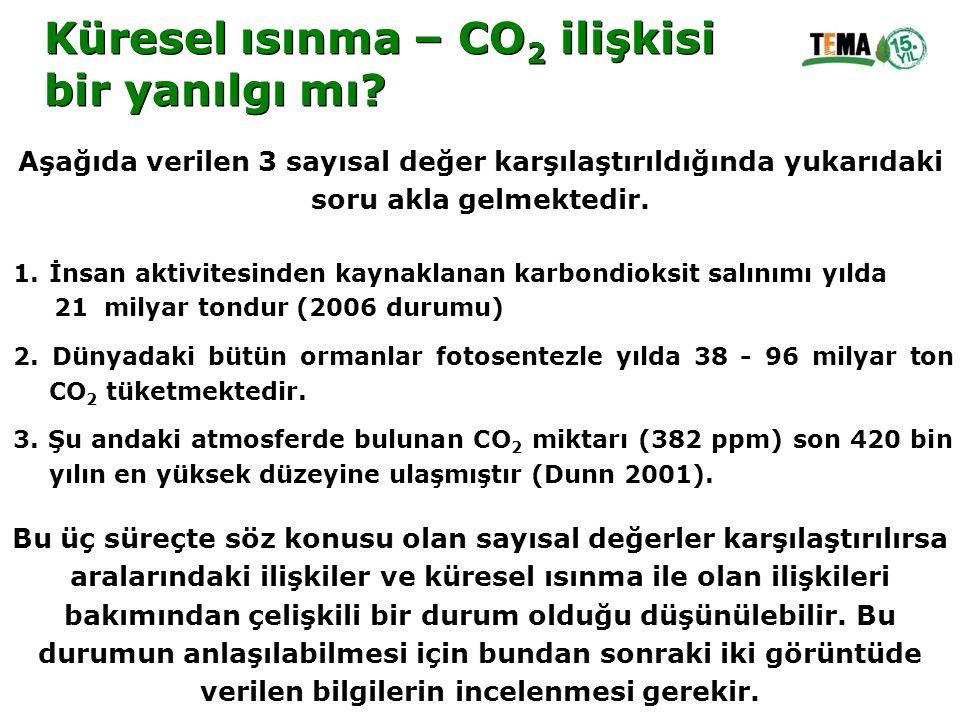 Aşağıda verilen 3 sayısal değer karşılaştırıldığında yukarıdaki soru akla gelmektedir. 1.İnsan aktivitesinden kaynaklanan karbondioksit salınımı yılda