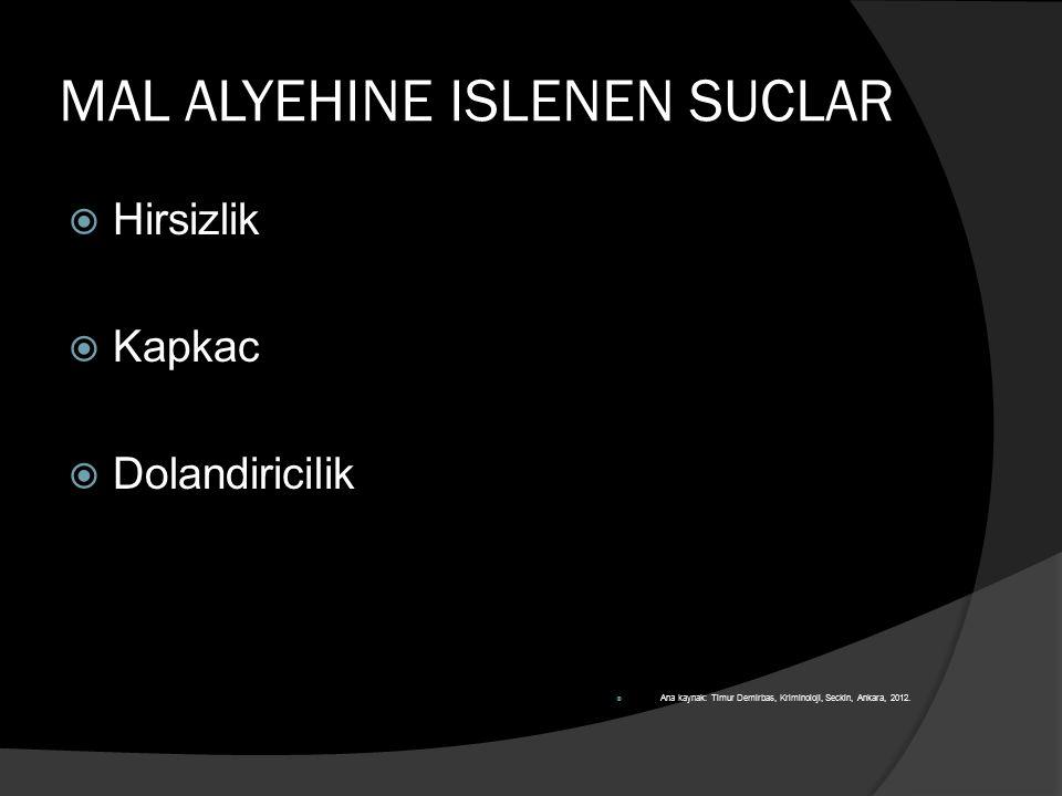 MAL ALYEHINE ISLENEN SUCLAR  Hirsizlik  Kapkac  Dolandiricilik  Ana kaynak: Timur Demirbas, Kriminoloji, Seckin, Ankara, 2012.