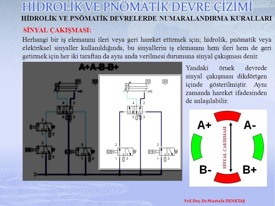 Yrd.Doç.Dr.Mustafa DENKTAŞ HİDROLİK VE PNÖMATİK DEVRELERDE NUMARALANDIRMA KURALLARI SİNYAL ÇAKIŞMASI: Herhangi bir iş elemanını ileri veya geri hareket ettirmek için; hidrolik, pnömatik veya elektriksel sinyaller kullanıldığında, bu sinyallerin iş elemanını hem ileri hem de geri getirmek için her iki taraftan da aynı anda verilmesi durumuna sinyal çakışması denir.