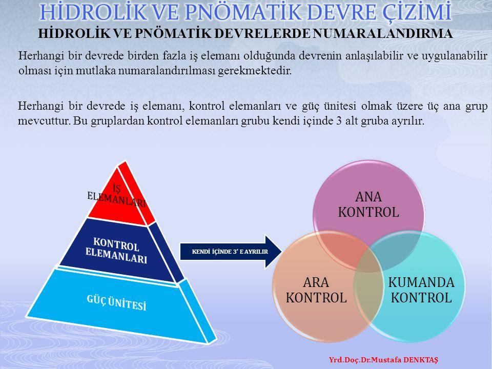 Yrd.Doç.Dr.Mustafa DENKTAŞ HİDROLİK VE PNÖMATİK DEVRELERDE NUMARALANDIRMA