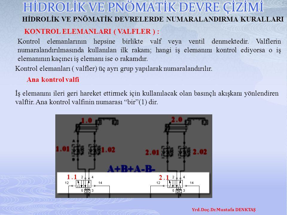 Yrd.Doç.Dr.Mustafa DENKTAŞ HİDROLİK VE PNÖMATİK DEVRELERDE NUMARALANDIRMA KURALLARI KONTROL ELEMANLARI ( VALFLER ) : İş elemanını ileri geri hareket e