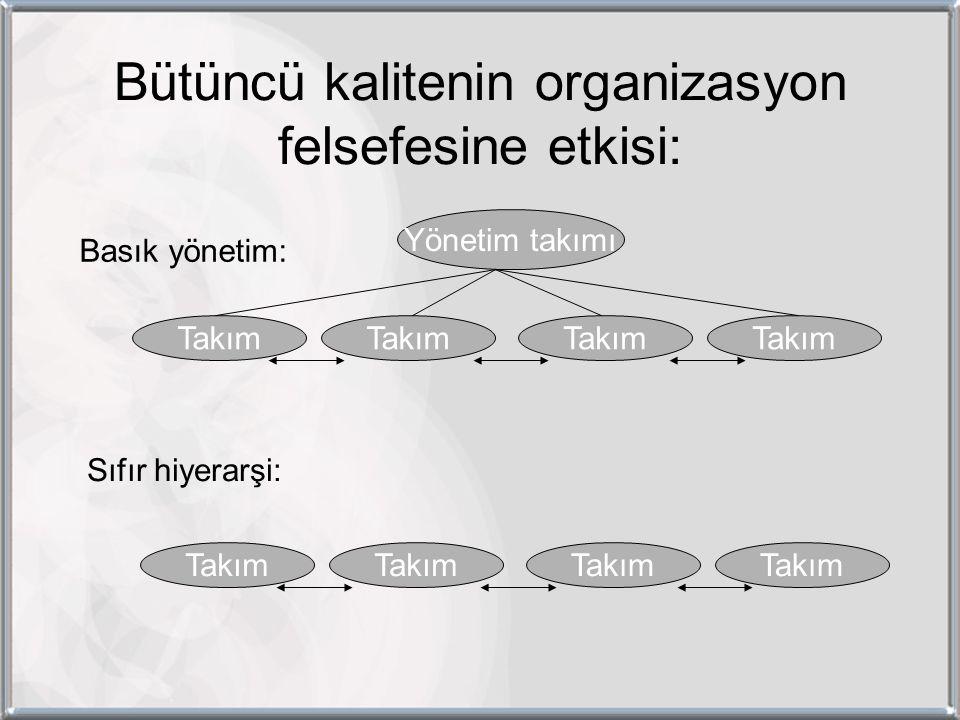 Bütüncü kalitenin organizasyon felsefesine etkisi: Takım Yönetim takımı Basık yönetim: Sıfır hiyerarşi: Takım