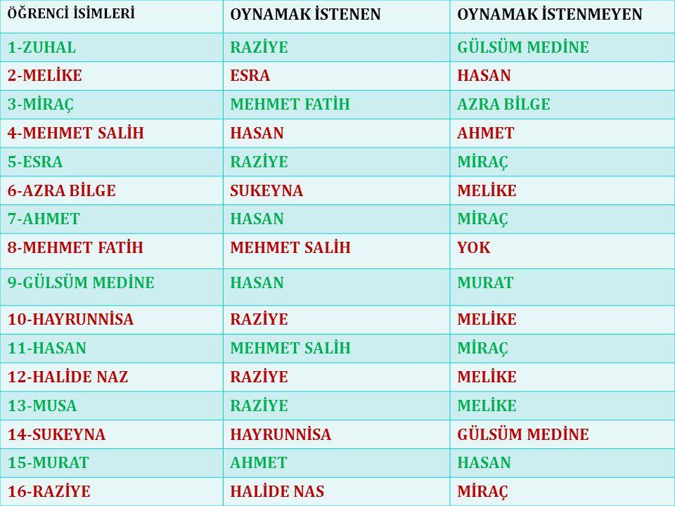 ÖĞRENCİ İSİMLERİ OYNAMAK İSTENENOYNAMAK İSTENMEYEN 1-ZUHALRAZİYEGÜLSÜM MEDİNE 2-MELİKEESRAHASAN 3-MİRAÇMEHMET FATİHAZRA BİLGE 4-MEHMET SALİHHASANAHMET 5-ESRARAZİYEMİRAÇ 6-AZRA BİLGESUKEYNAMELİKE 7-AHMETHASANMİRAÇ 8-MEHMET FATİHMEHMET SALİHYOK 9-GÜLSÜM MEDİNEHASANMURAT 10-HAYRUNNİSARAZİYEMELİKE 11-HASANMEHMET SALİHMİRAÇ 12-HALİDE NAZRAZİYEMELİKE 13-MUSARAZİYEMELİKE 14-SUKEYNAHAYRUNNİSAGÜLSÜM MEDİNE 15-MURATAHMETHASAN 16-RAZİYEHALİDE NASMİRAÇ