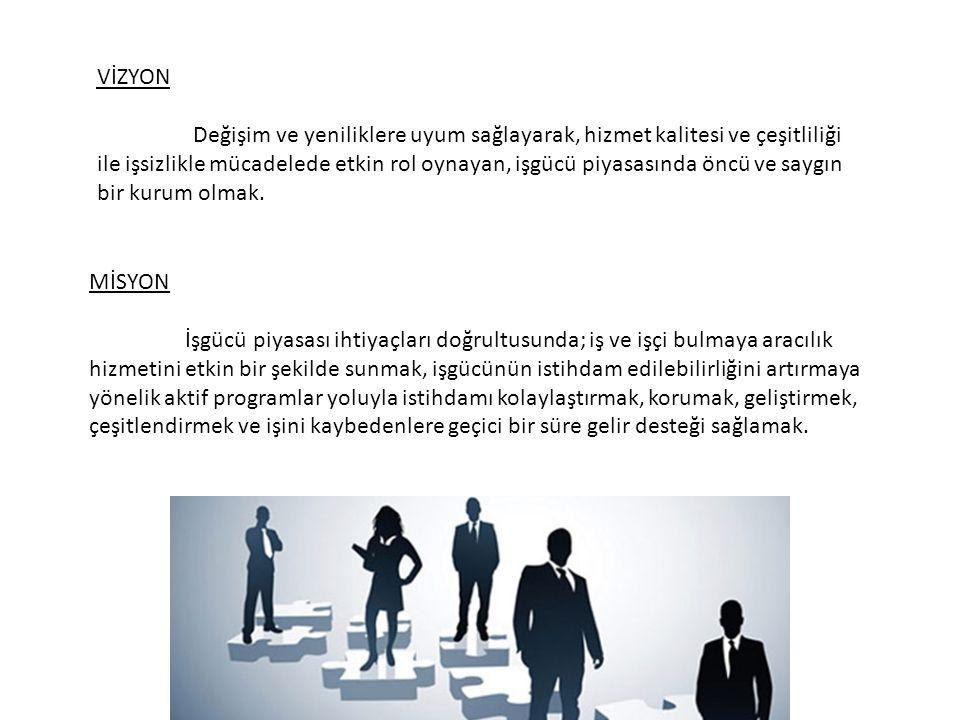 VİZYON Değişim ve yeniliklere uyum sağlayarak, hizmet kalitesi ve çeşitliliği ile işsizlikle mücadelede etkin rol oynayan, işgücü piyasasında öncü ve