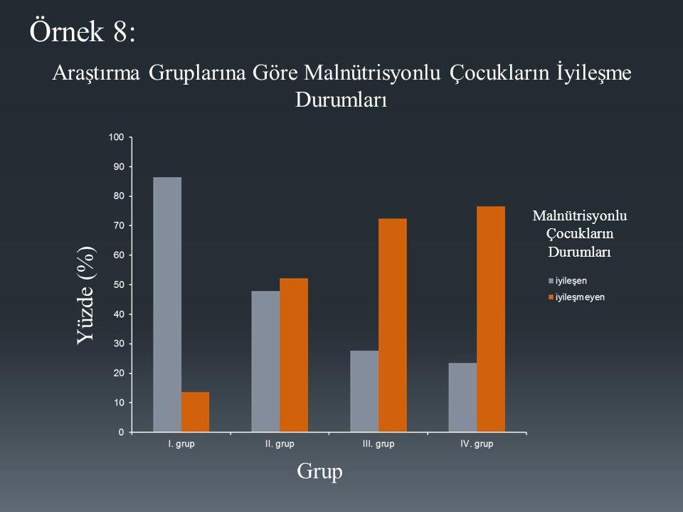 Örnek 8: Araştırma Gruplarına Göre Malnütrisyonlu Çocukların İyileşme Durumları Malnütrisyonlu Çocukların Durumları Yüzde (%) Grup