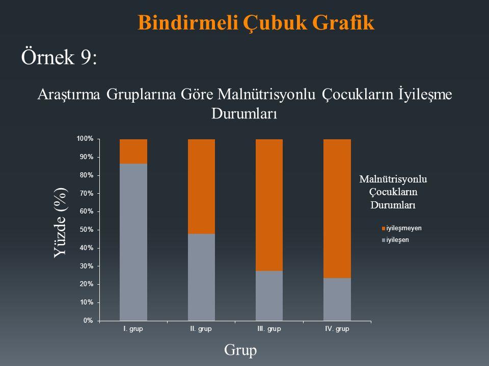 Malnütrisyonlu Çocukların Durumları Örnek 9: Yüzde (%) Grup Araştırma Gruplarına Göre Malnütrisyonlu Çocukların İyileşme Durumları Bindirmeli Çubuk Grafik