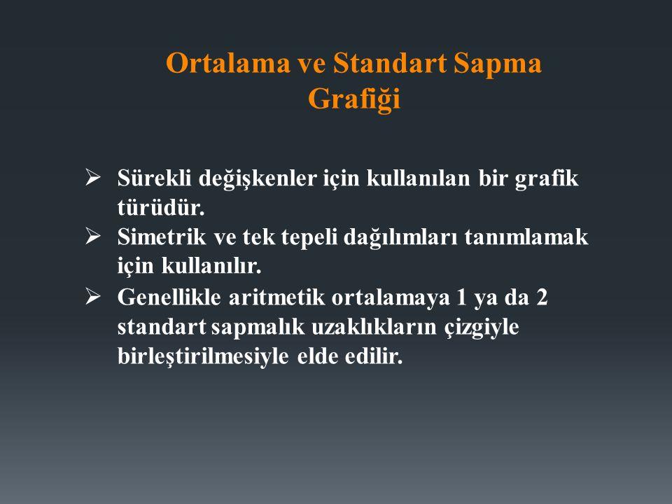 Ortalama ve Standart Sapma Grafiği  Sürekli değişkenler için kullanılan bir grafik türüdür.