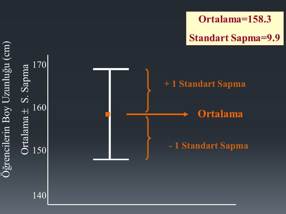170 160 150 140 Öğrencilerin Boy Uzunluğu (cm) Ortalama  S.