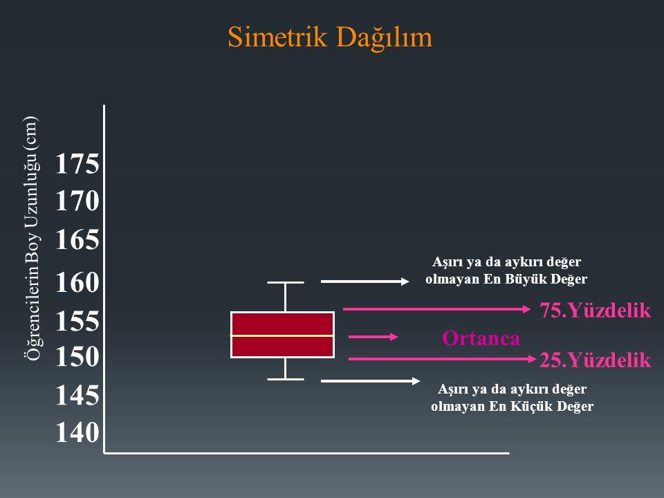 175 170 165 160 155 150 145 140 Öğrencilerin Boy Uzunluğu (cm) Ortanca Aşırı ya da aykırı değer olmayan En Büyük Değer Aşırı ya da aykırı değer olmayan En Küçük Değer 75.Yüzdelik 25.Yüzdelik Simetrik Dağılım