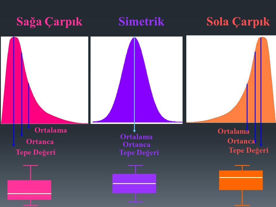 Tepe Değeri Ortanca Ortalama Tepe Değeri Ortanca Ortalama Tepe Değeri Ortanca Ortalama Sola ÇarpıkSağa ÇarpıkSimetrik