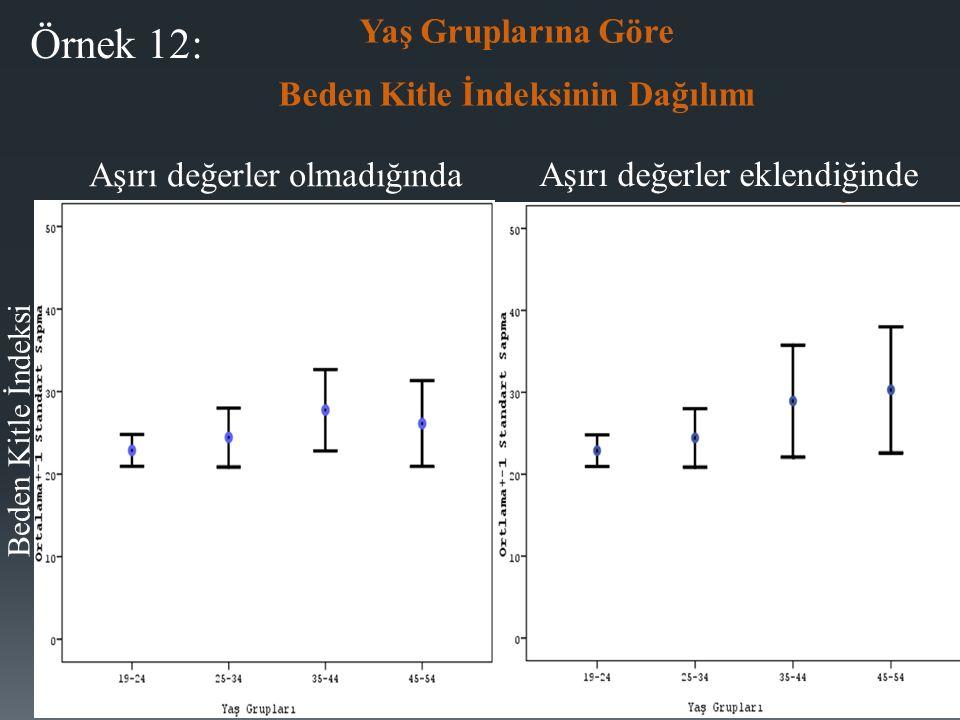 Örnek 12: Beden Kitle İndeksi Yaş Gruplarına Göre Beden Kitle İndeksinin Dağılımı Aşırı değerler olmadığında Aşırı değerler eklendiğinde