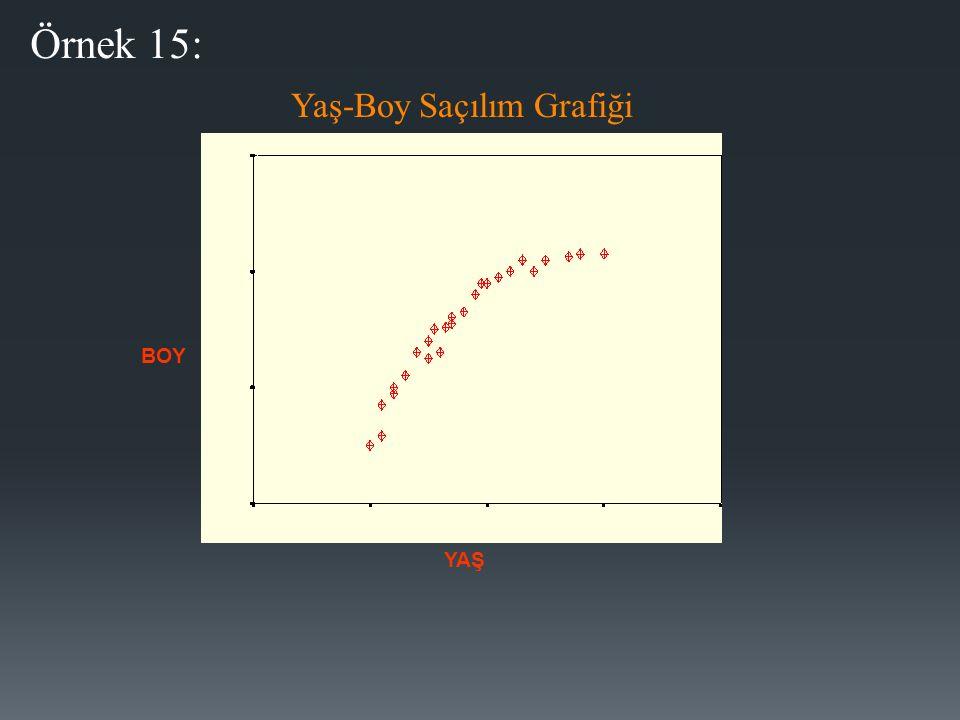 YAŞ BOY Yaş-Boy Saçılım Grafiği Örnek 15: