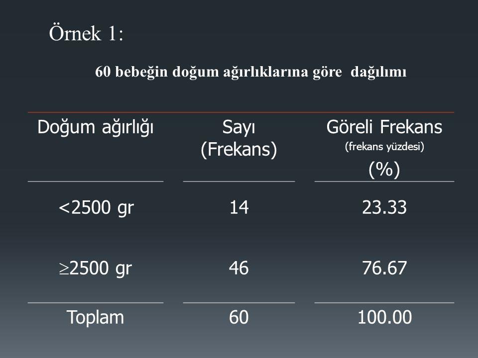 60 bebeğin doğum ağırlıklarına göre dağılımı Örnek 1: Doğum ağırlığıSayı (Frekans) Göreli Frekans (frekans yüzdesi) (%) <2500 gr1423.33  2500 gr 4676.67 Toplam60100.00