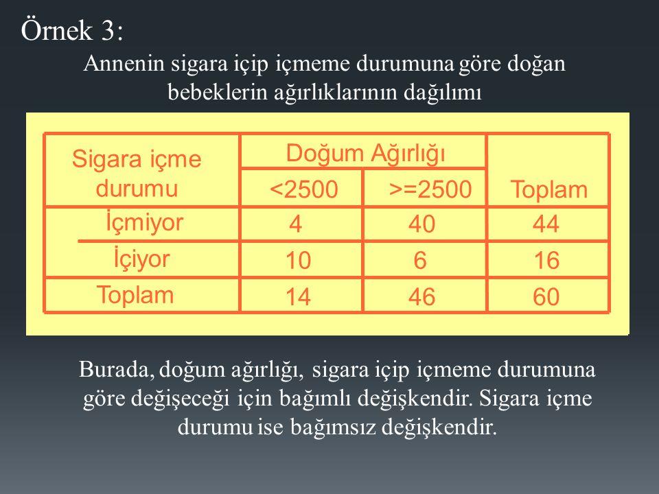 Örnek 2 için histogram grafiği Boy Uzunluğu SayıYüzde(%) 90-9234.0 93-9556.7 96-98810.7 99-1011216.0 102-1041418.7 105-1071114.7 108-110912.0 111-113810.7 114-11656.7 Toplam75100.0 A Bölgesinde Yaşayan Çocukların Boy Uzunluğu (cm) Dağılımı Simetrik Dağılım