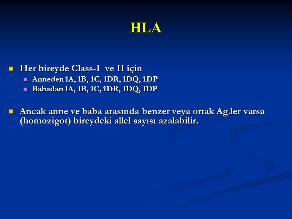 HLA Her bireyde Class-I ve II için Her bireyde Class-I ve II için Anneden 1A, 1B, 1C, 1DR, 1DQ, 1DP Anneden 1A, 1B, 1C, 1DR, 1DQ, 1DP Babadan 1A, 1B,