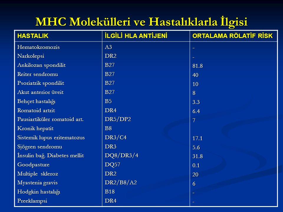 MHC Molekülleri ve Hastalıklarla İlgisi HASTALIK İLGİLİ HLA ANTİJENİ ORTALAMA RÖLATİF RİSK HematokromozisNarkolepsi Ankilozan spondilit Reiter sendrom