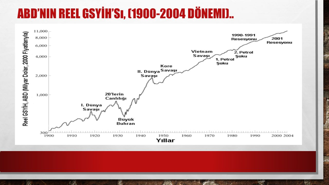 ABD'NIN REEL GSYİH'Sı, (1900-2004 DÖNEMI)..