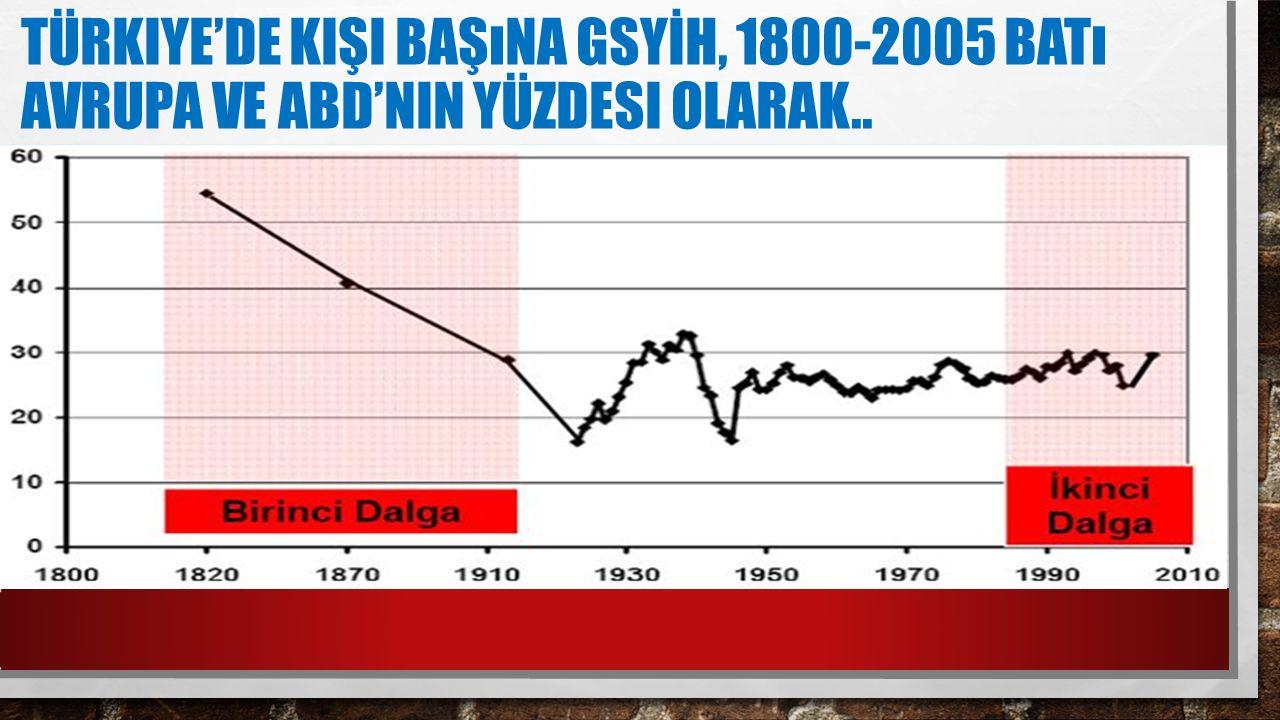 TÜRKIYE'DE KIŞI BAŞıNA GSYİH, 1800-2005 BATı AVRUPA VE ABD'NIN YÜZDESI OLARAK..