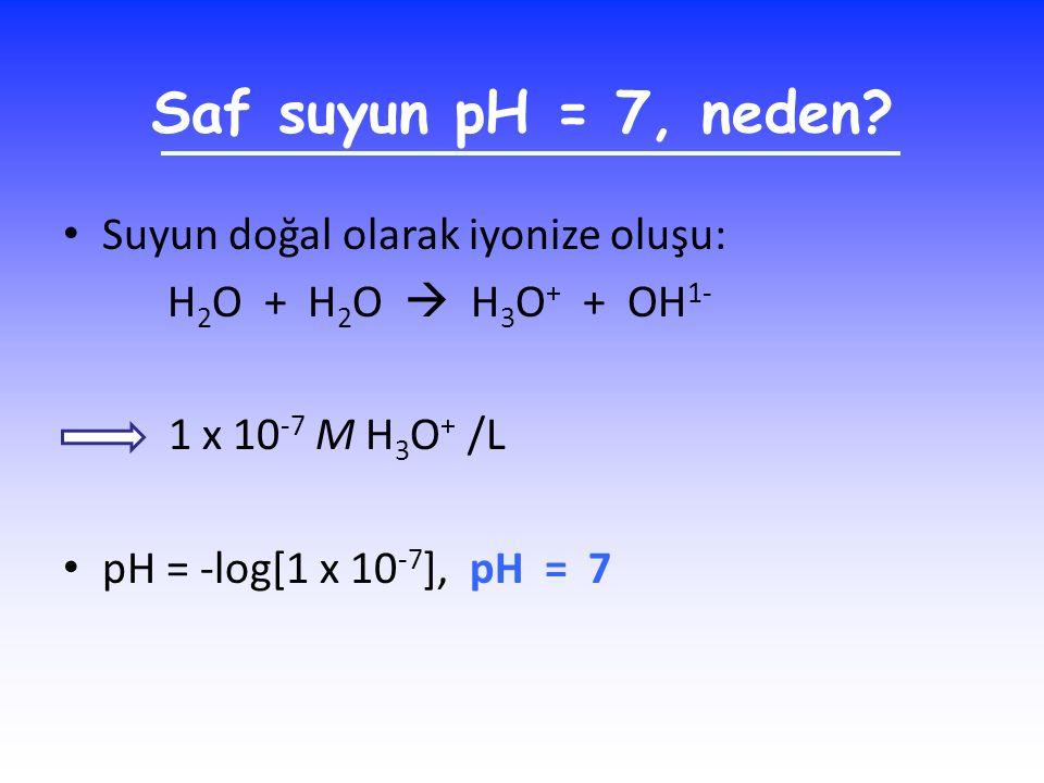 Saf suyun pH = 7, neden? Suyun doğal olarak iyonize oluşu: H 2 O + H 2 O  H 3 O + + OH 1- 1 x 10 -7 M H 3 O + /L pH = -log[1 x 10 -7 ], pH = 7