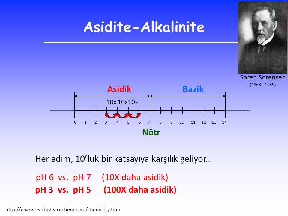 Asidite-Alkalinite 0 1 2 3 4 5 6 7 8 9 10 11 12 13 14 AsidikBazik Nötr Her adım, 10'luk bir katsayıya karşılık geliyor.. pH 6 vs. pH 7 (10X daha asidi