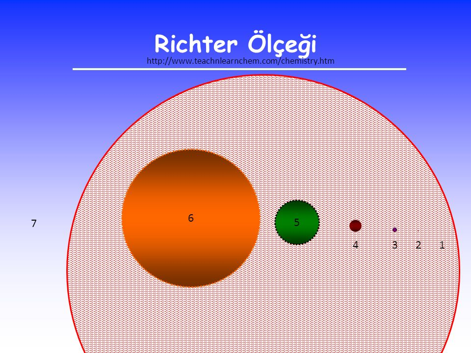6 5. 7 Richter Ölçeği 3 4 1 2 http://www.teachnlearnchem.com/chemistry.htm