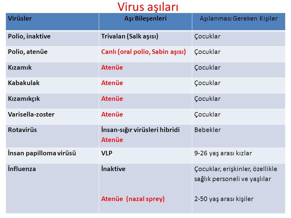 Virus aşıları VirüslerAşı BileşenleriAşılanması Gereken Kişiler Polio, inaktiveTrivalan (Salk aşısı)Çocuklar Polio, atenüeCanlı (oral polio, Sabin aşı