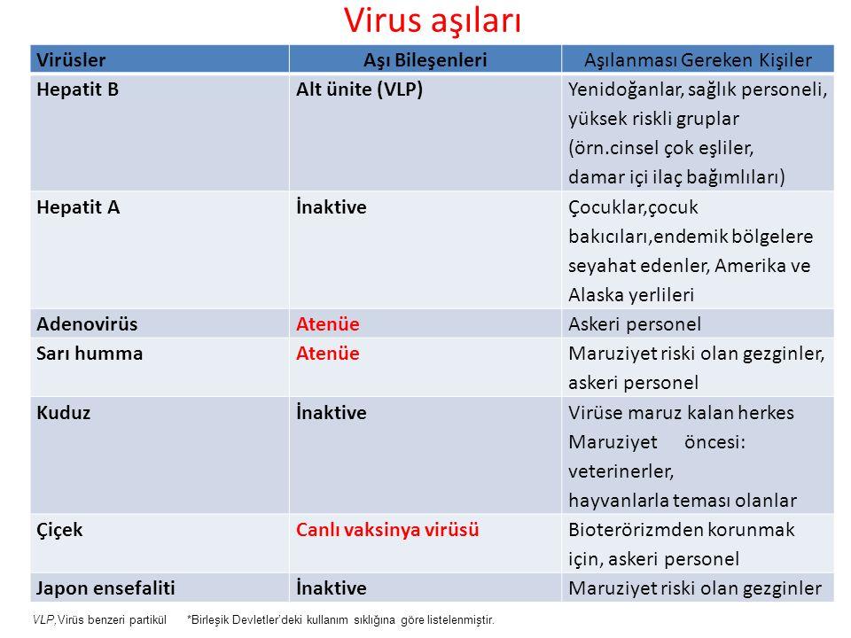 Virus aşıları VirüslerAşı BileşenleriAşılanması Gereken Kişiler Hepatit BAlt ünite (VLP) Yenidoğanlar, sağlık personeli, yüksek riskli gruplar (örn.ci