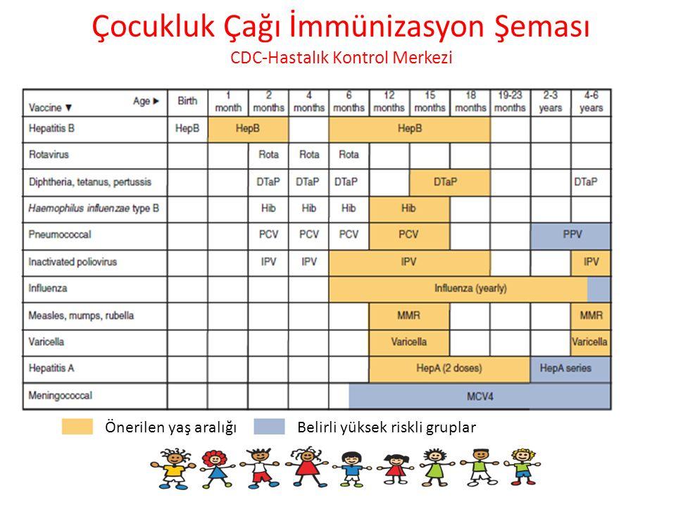 Çocukluk Çağı İmmünizasyon Şeması CDC-Hastalık Kontrol Merkezi Önerilen yaş aralığıBelirli yüksek riskli gruplar