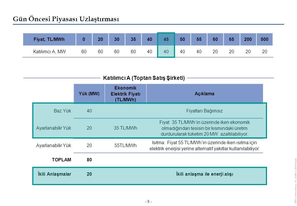 EMEA PowerLibrary DE_draftv13_070430.ppt - 9 - Yük (MW) Ekonomik Elektrik Fiyatı (TL/MWh) Açıklama Baz Yük40Fiyattan Bağımsız Ayarlanabilir Yük2035 TL/MWh Fiyat 35 TL/MWh'in üzerinde iken ekonomik olmadığından tesisin bir kısmındaki üretim durdurularak tüketim 20 MW azaltılabiliyor.